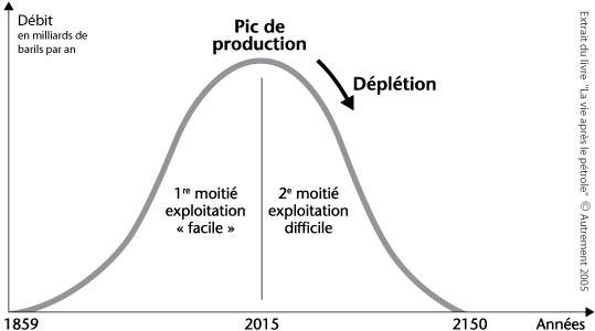 Explication du pic pétrolier